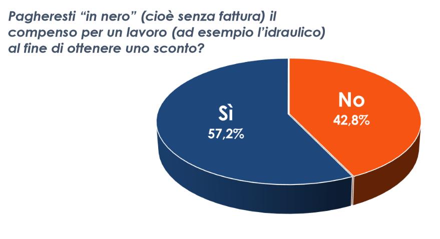 sondaggi politici euromedia nero