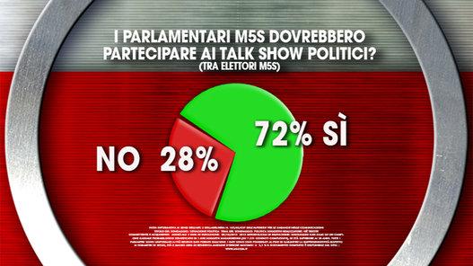 sondaggi politici ixè M5S talk