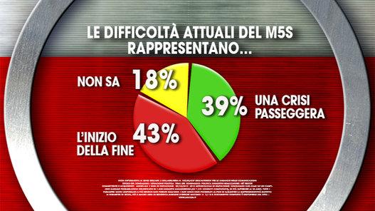 sondaggi politici ixè difficoltà M5S