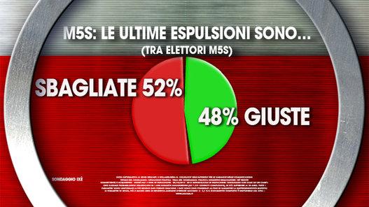 sondaggi politici ixè espulsioni M5S