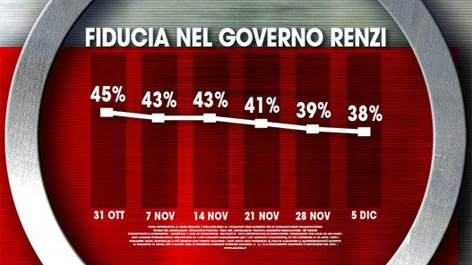 sondaggi politici ixè fiducia governo