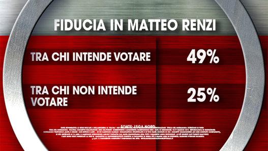sondaggi politici ixè fiducia renzi
