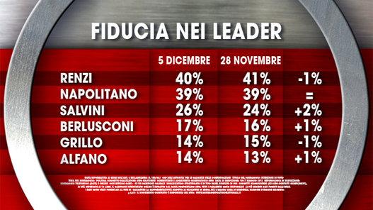 sondaggi politici ixè fiducia