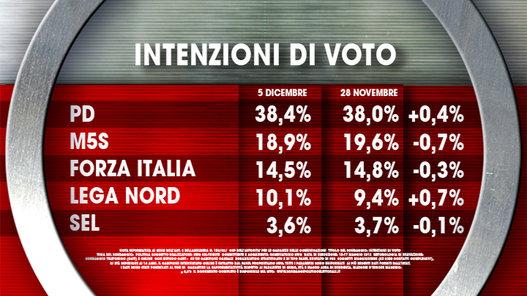 sondaggi politici ixè intenzioni di voto 1