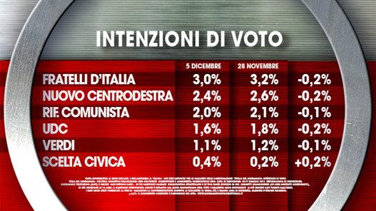 sondaggi politici ixè intenzioni voto 2
