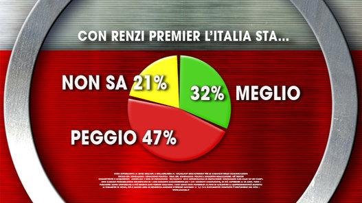 sondaggi politici ixè renzi italia
