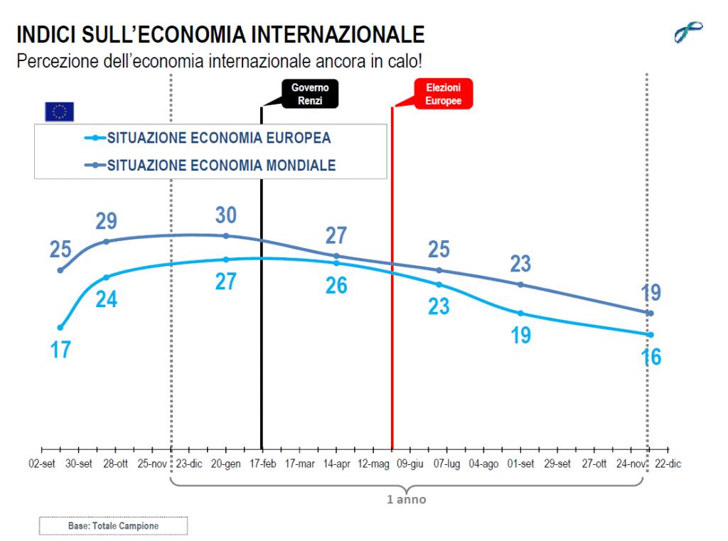 sondaggi politici lorien dicembre 2014 economia internazionale