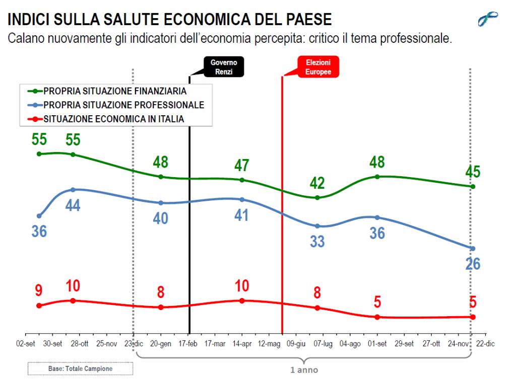 sondaggi politici lorien dicembre 2014 economia italiana
