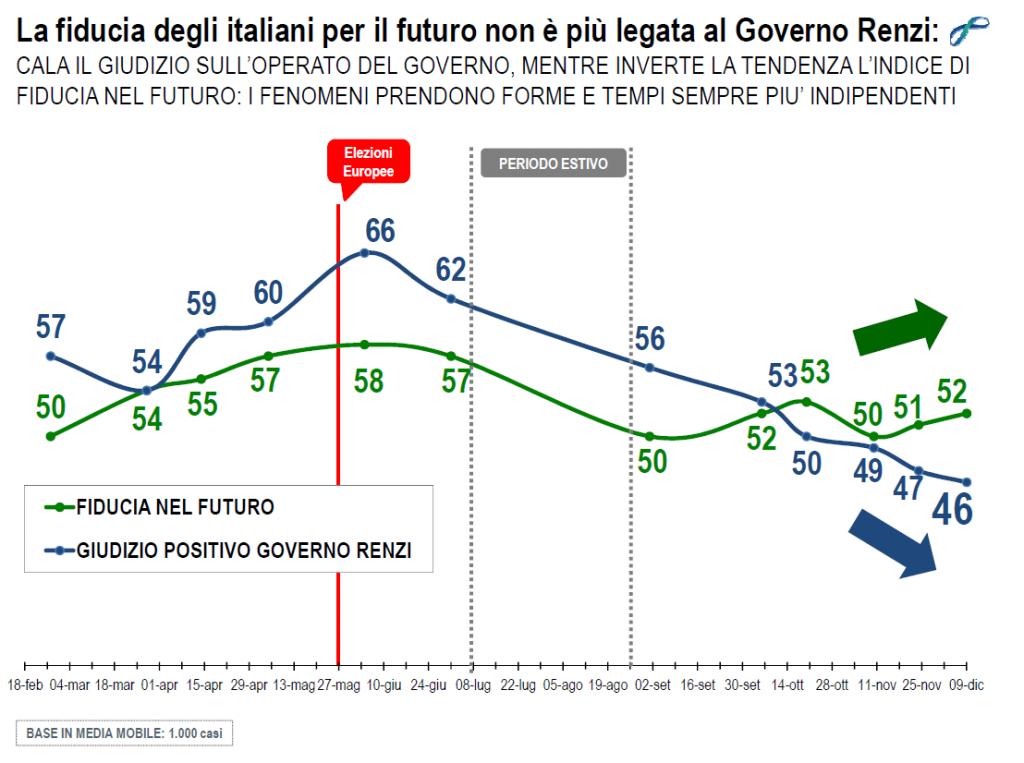 sondaggi politici lorien dicembre 2014 fiducia