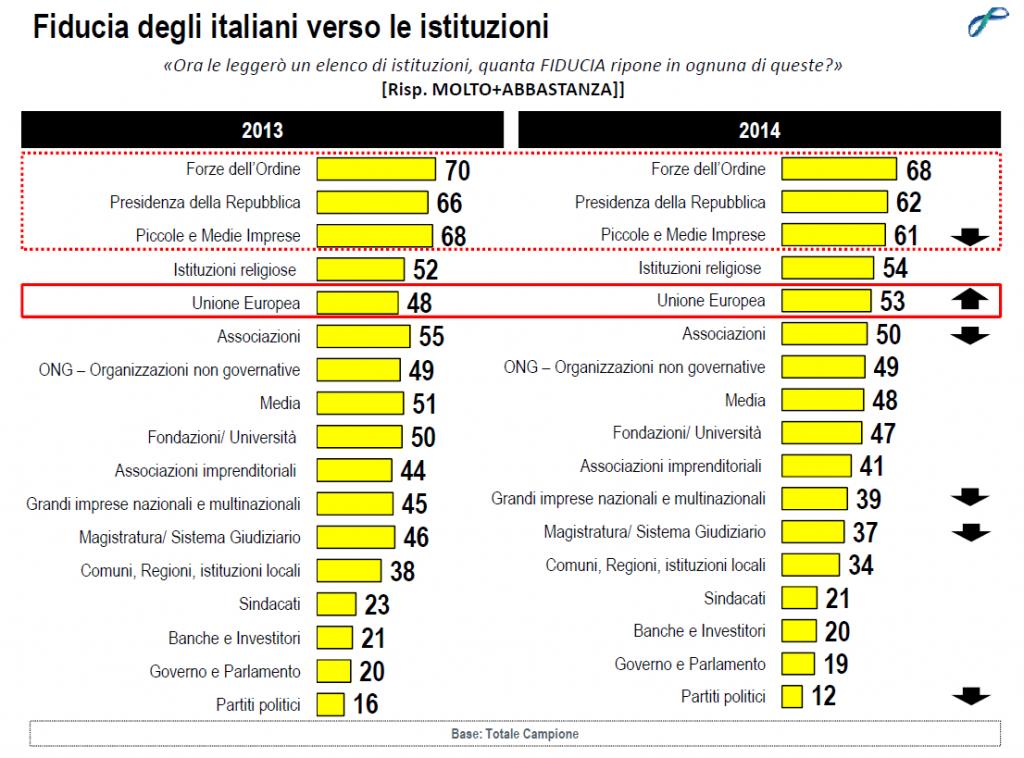 sondaggi politici lorien dicembre 2014 istituzioni