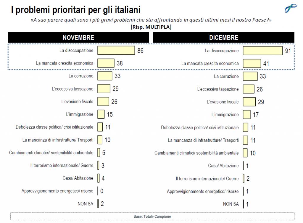 sondaggi politici lorien dicembre 2014 priorità