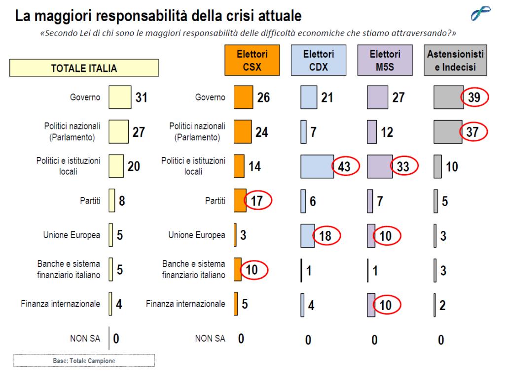 sondaggi politici lorien dicembre 2014 responsabilità crisi