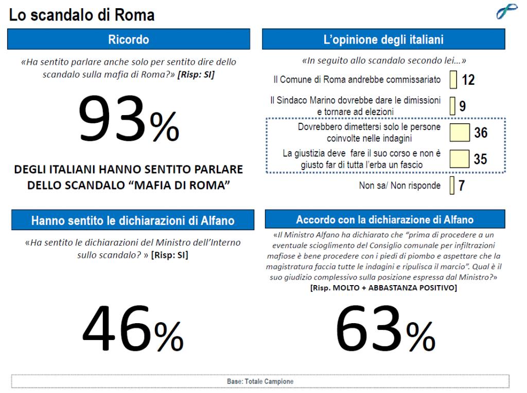 sondaggi politici lorien dicembre 2014 scandali roma