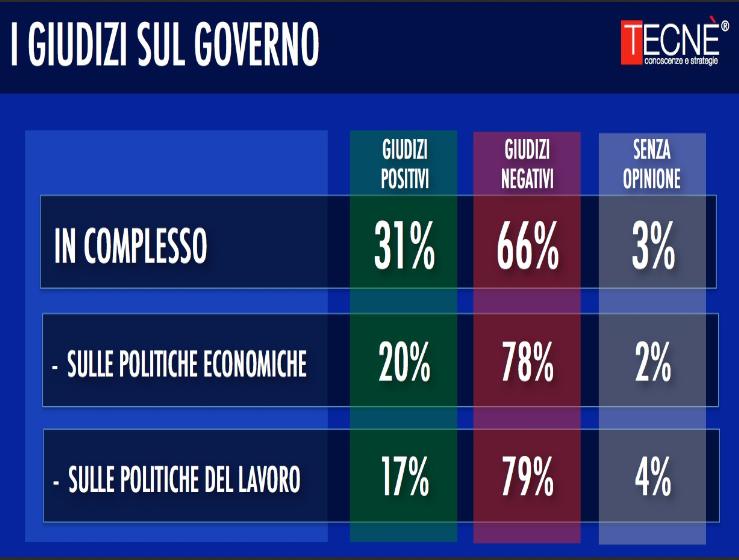 sondaggi politici tecnè giudizi governo