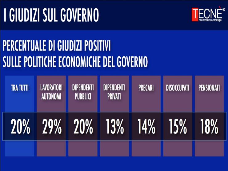 sondaggi politici tecnè giudizi politiche economiche