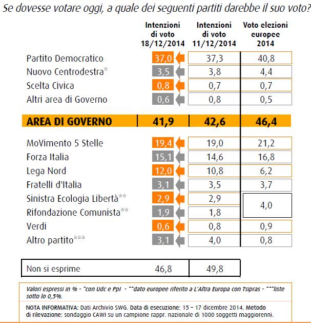sondaggio swg 18 dicembre intenzioni di voto