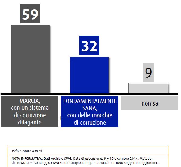sondaggio swg 18 dicembre roma città marcia