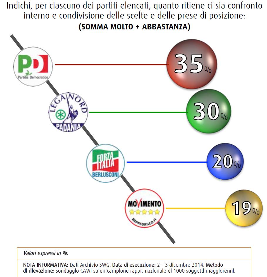 sondaggi politico elettorali swg democrazia interna partiti