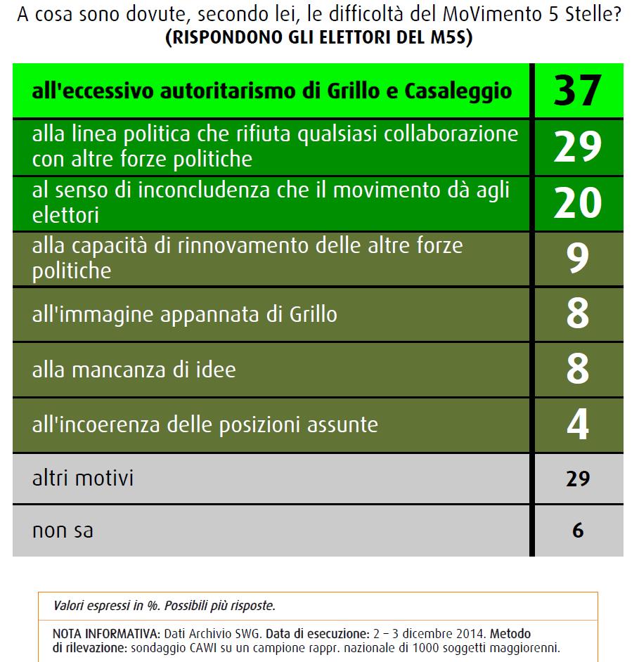 sondaggi politico elettorali swg difficoltà m5s
