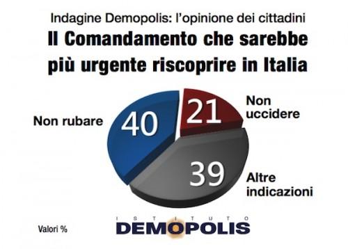 sondaggio demopolis dieci comandamenti