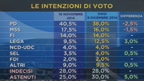 sondaggio elettorale ipr
