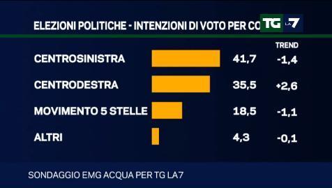 sondaggi elettorali emg