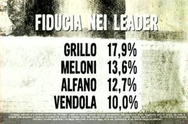 sondaggio politico euromedia
