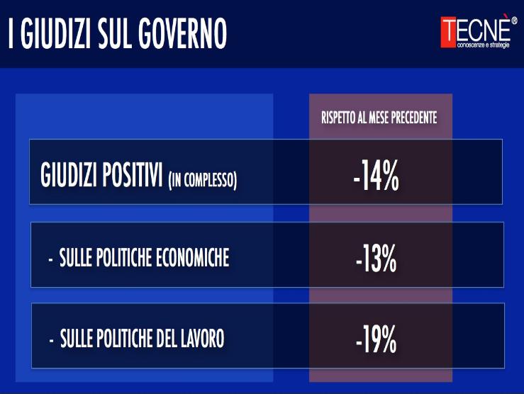 sondagi politici tecnè giudizi governo 2