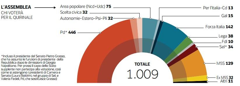 Quirinale in diretta l 39 elezione del presidente della for Corriere della sera arredamento