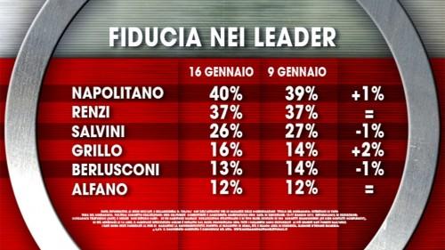 Fiducia nei leader