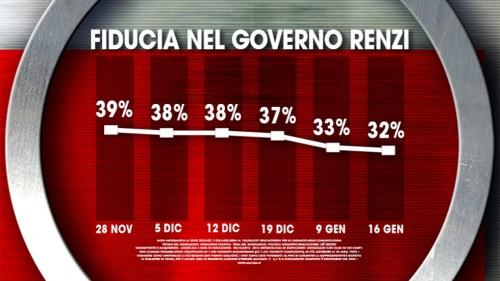 Fiducia nel Governo Renzi