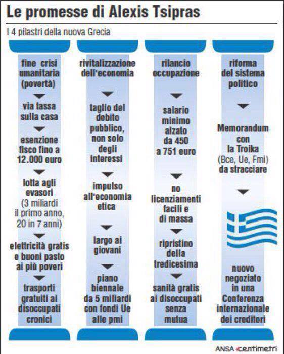Grecia programma Tsipras