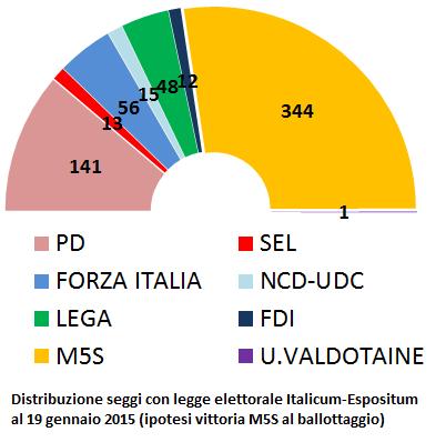 Distribuzione seggi alla Camera dei Deputati con ipotesi legge elettorale Italicum-Espositum e vittoria del M5S al ballottaggio