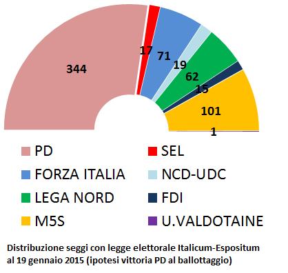 Chi vincerebbe adesso con il nuovo italicum espositum for Composizione del parlamento italiano oggi