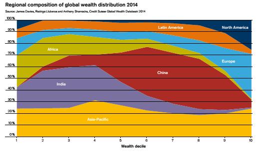 composizione ricchezza regionale