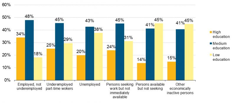 disoccupazione scoraggiati istruzione