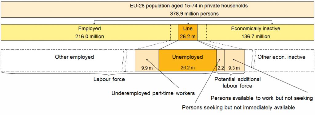 disoccupazione tipi