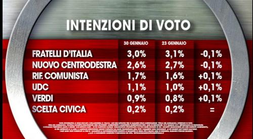 intenzioni di voto 2