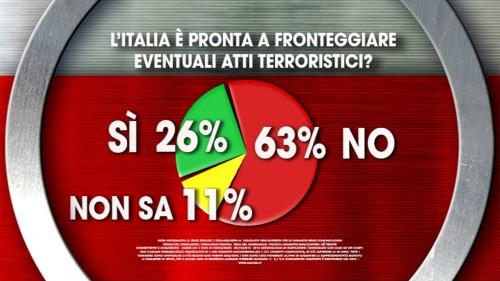 italia pronta eventuali atti terroristici