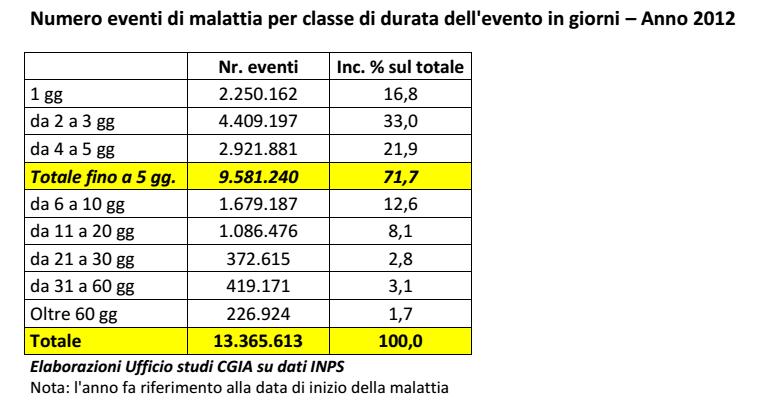 malattie italia numero giorni