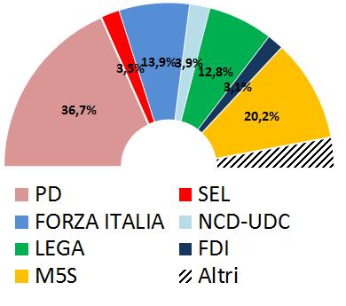 Media sondaggi al 19 gennaio 2015