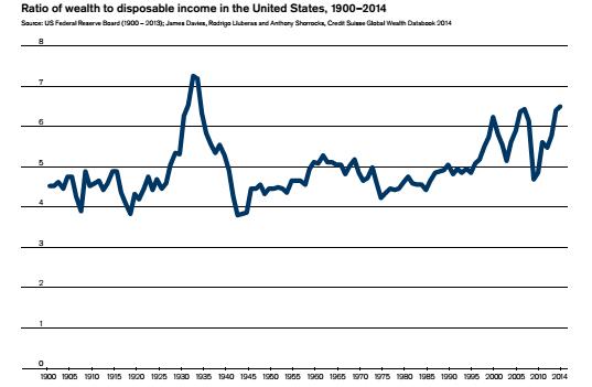 rapporto ricchezza reddito