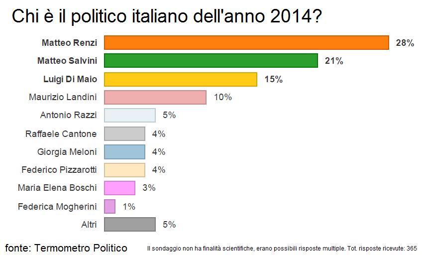 renzi politico italiano dell'anno