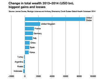 ricchezza change assoluto