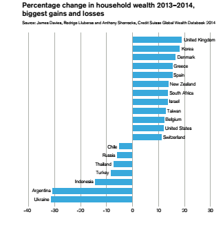 ricchezza change relativo