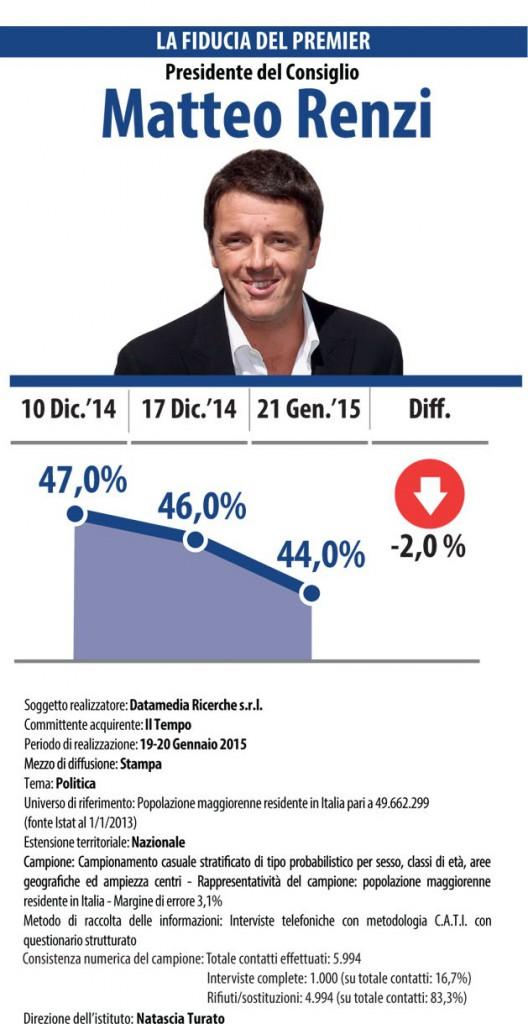 sondaggi elettorali Datamedia fiducia