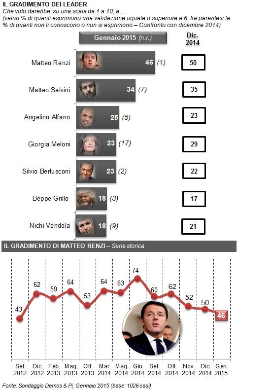 sondaggi elettorali Demos fiducia Renzi 2
