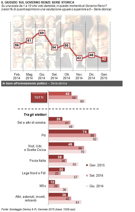 sondaggi elettorali Demos fiducia Renzi