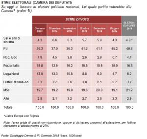 Sondaggi elettorali Demos, sondaggio Forza Italia risale