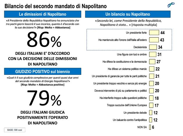 sondaggi elettorali Lorien Pdr